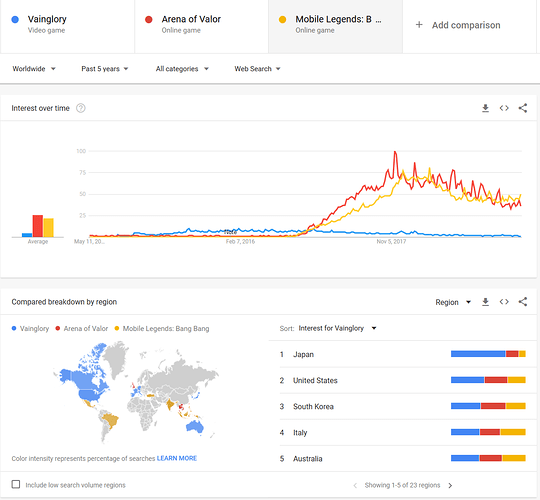 VG%20Trends