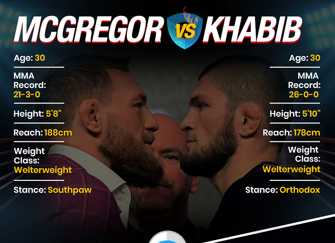 Mcgregor%20vs%20Khabib%20Infographic