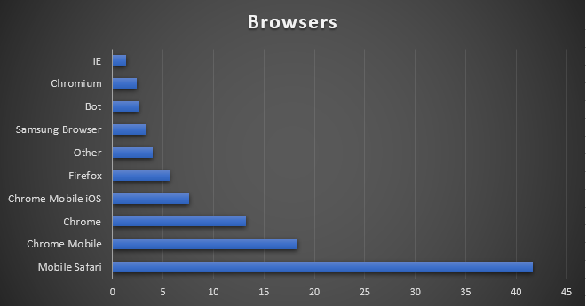 20190326%20-%20Browsers